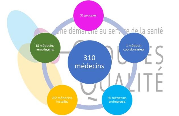 Les groupes Qualité dans les Pays de la Loire